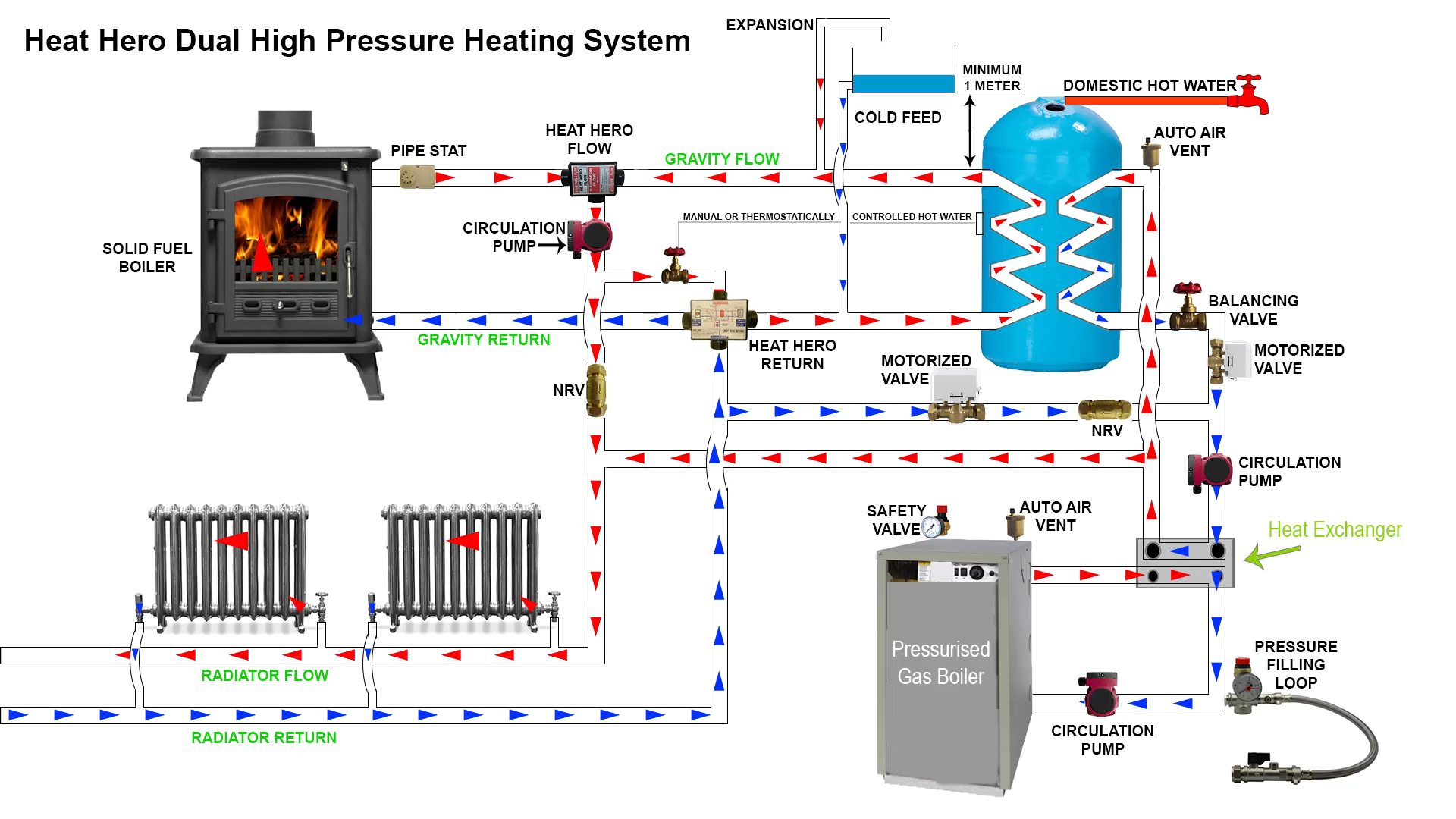 Heat Hero Gravity Dual High Pressure Heating System - heathero.ie