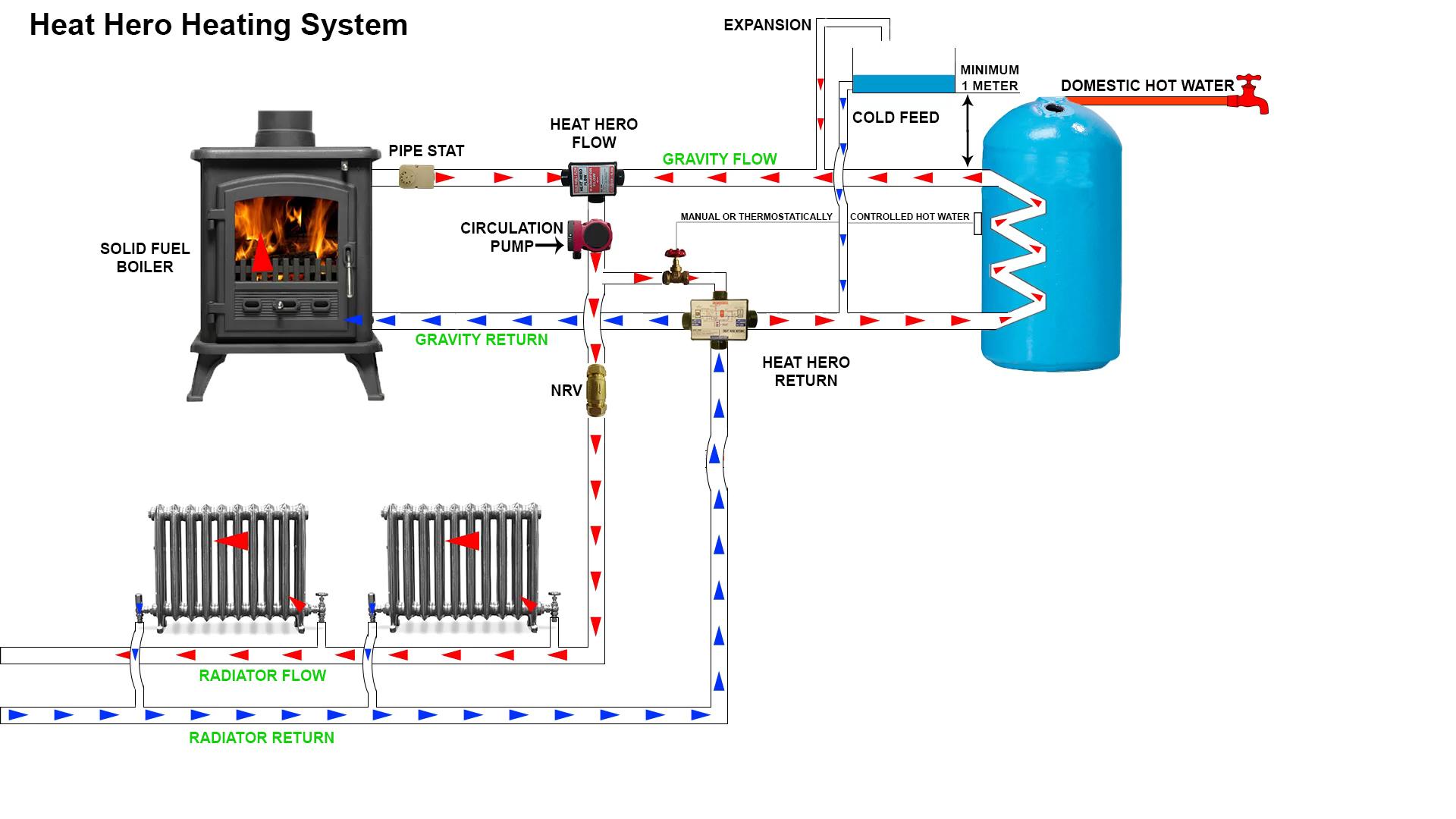 Heat Hero Gravity Heating System Heathero Ie