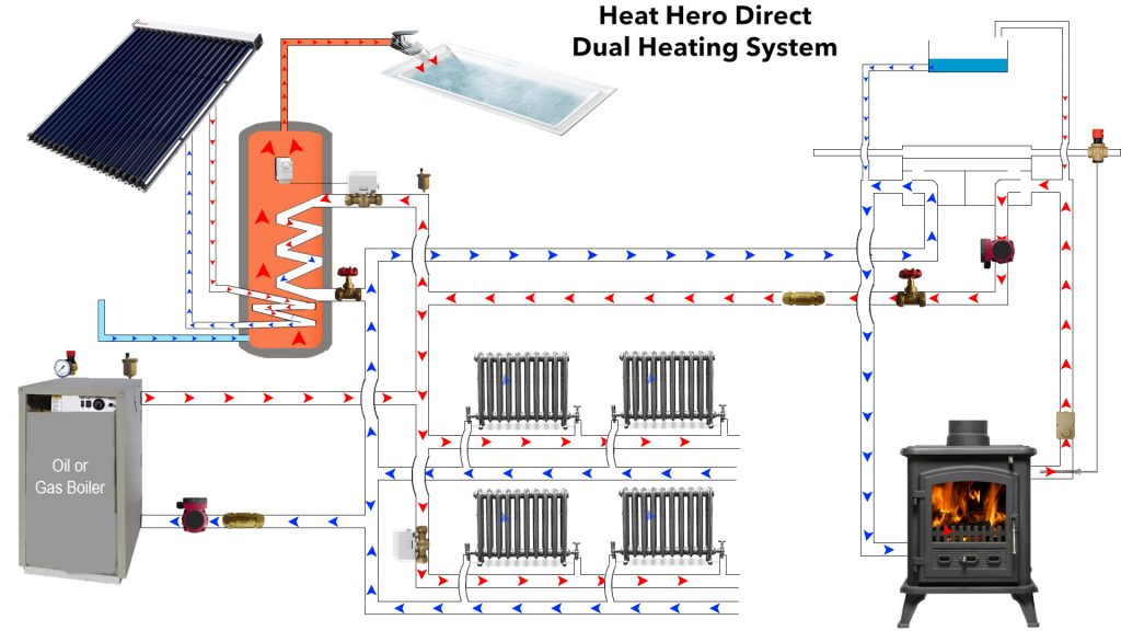 Heat hero direct dual heating system for Gas home heating systems