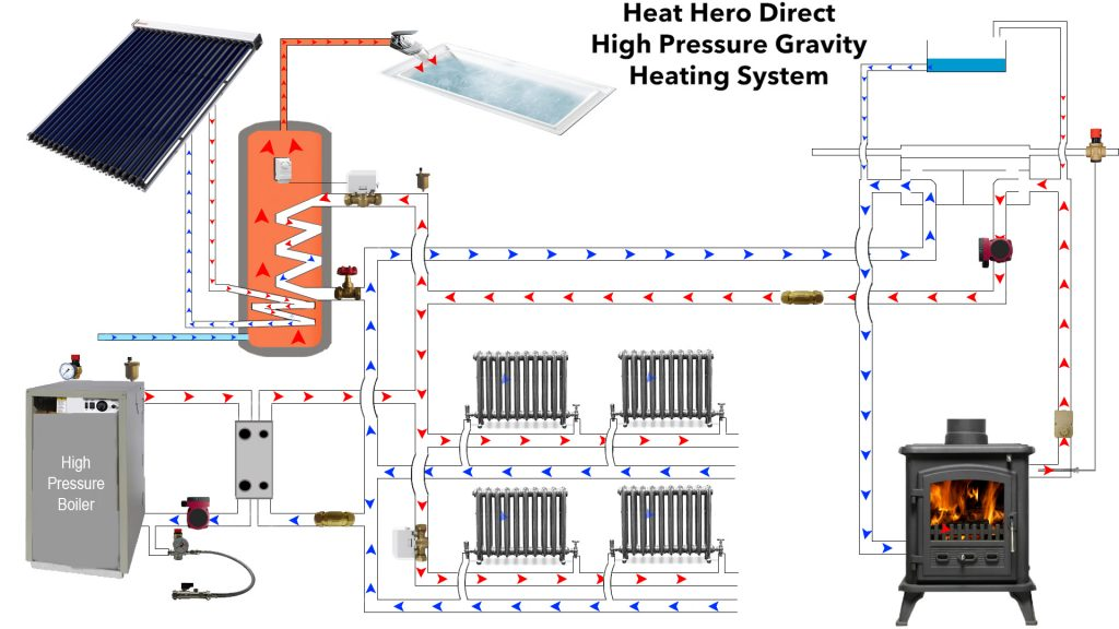 Heat Hero Direct High Pressure Heating System - heathero.ie