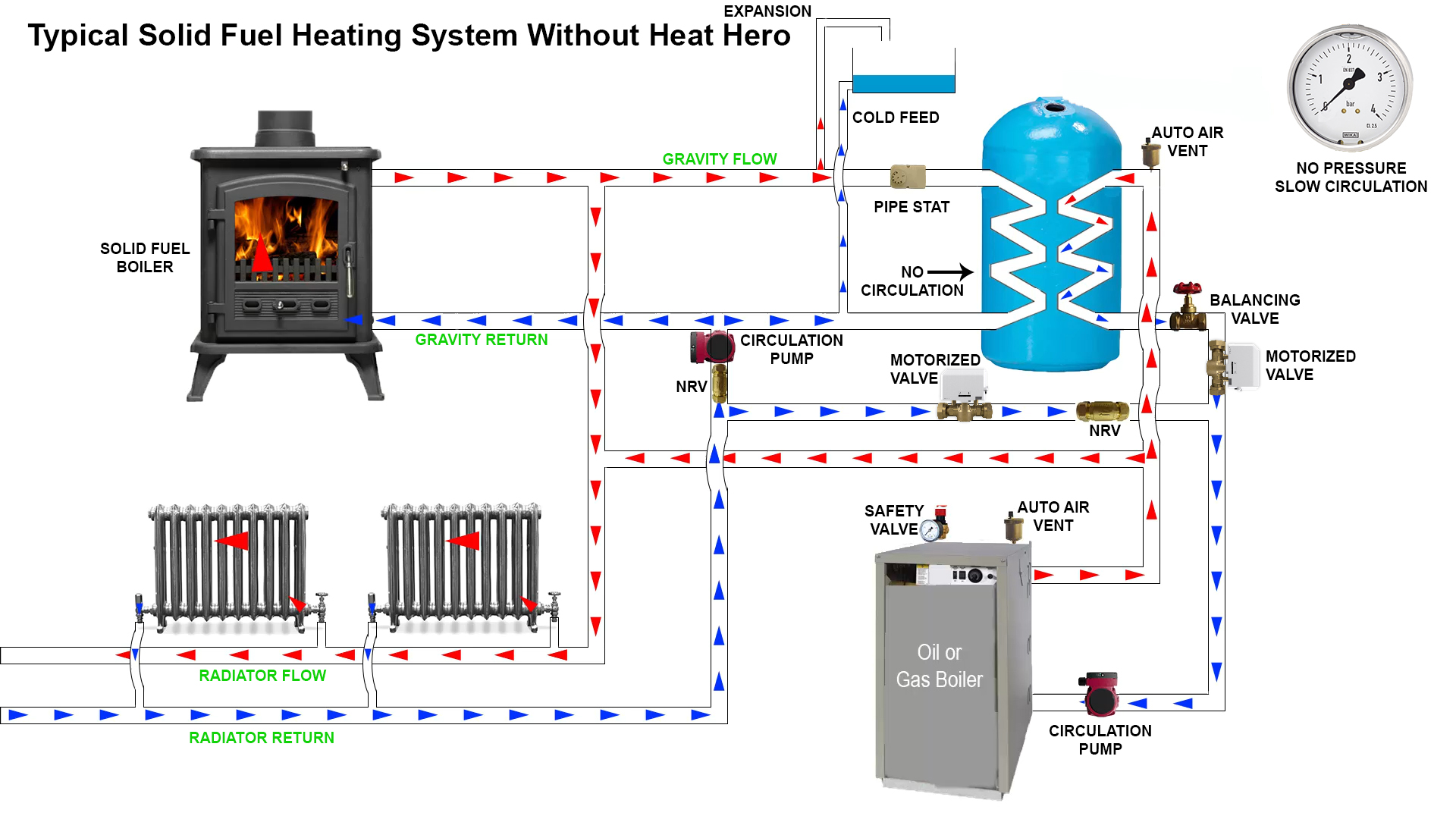 Slow circulation no pressure not efficient for Gas home heating systems