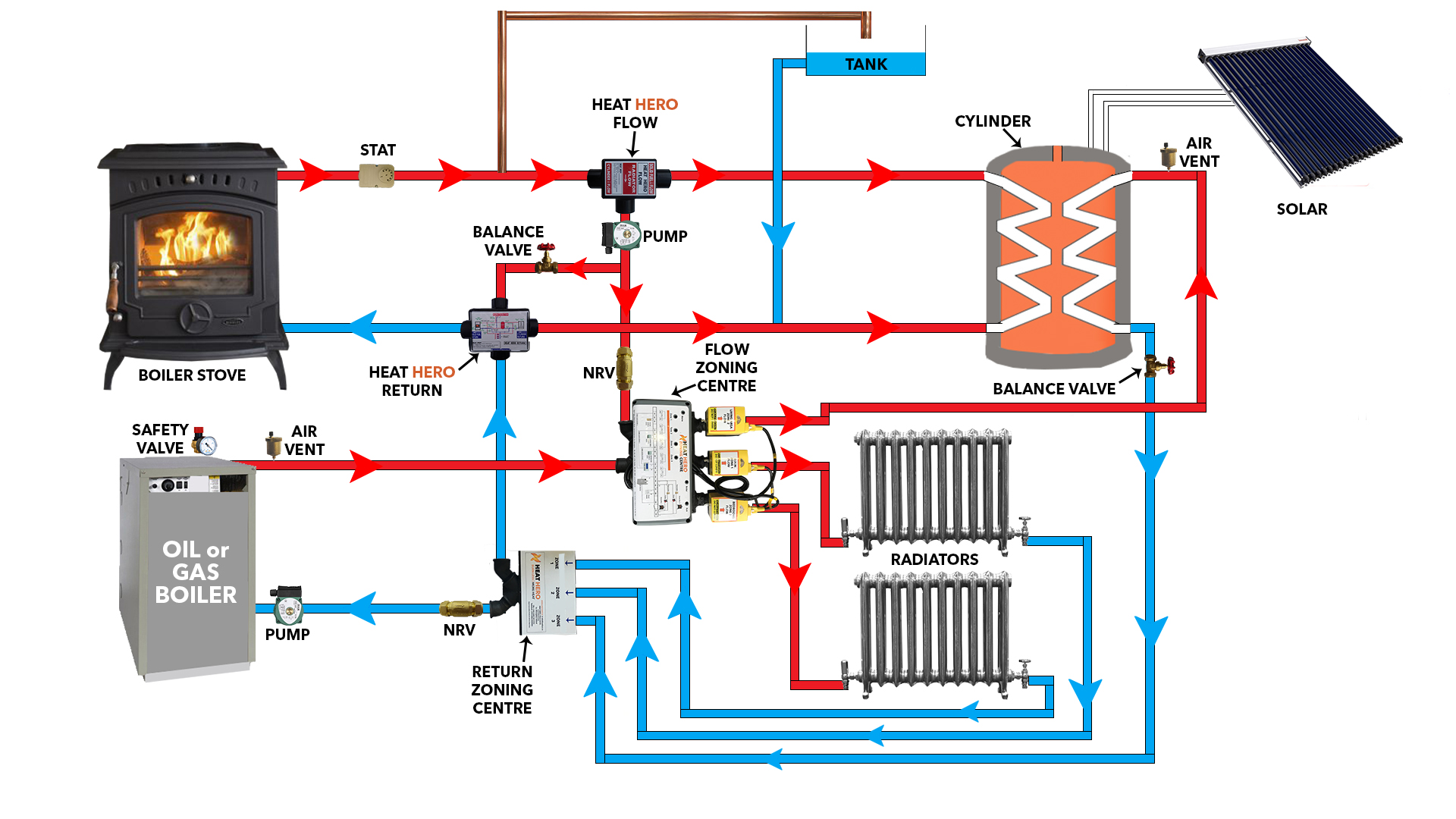 Block Diagram Ndb Simple Guide About Wiring Zoning Central Heating Images How To And